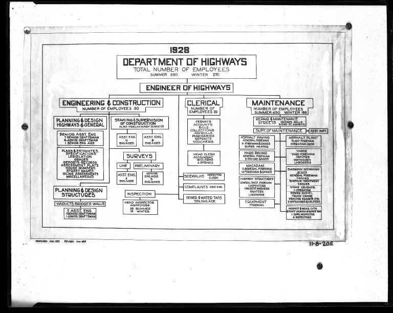 Miscellaneous Photographs -- Box 54, Folder 18 (Highway Department Organizational Chart, 1928) -- negative, 1928